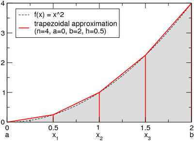 Trapezoidal Rule Calculator - MathAuditor